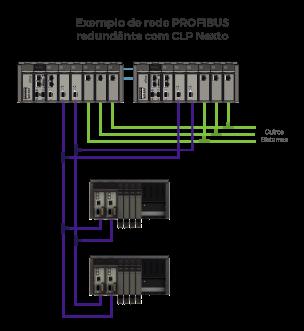Arquitetura de alta disponibilidade da Série Nexto