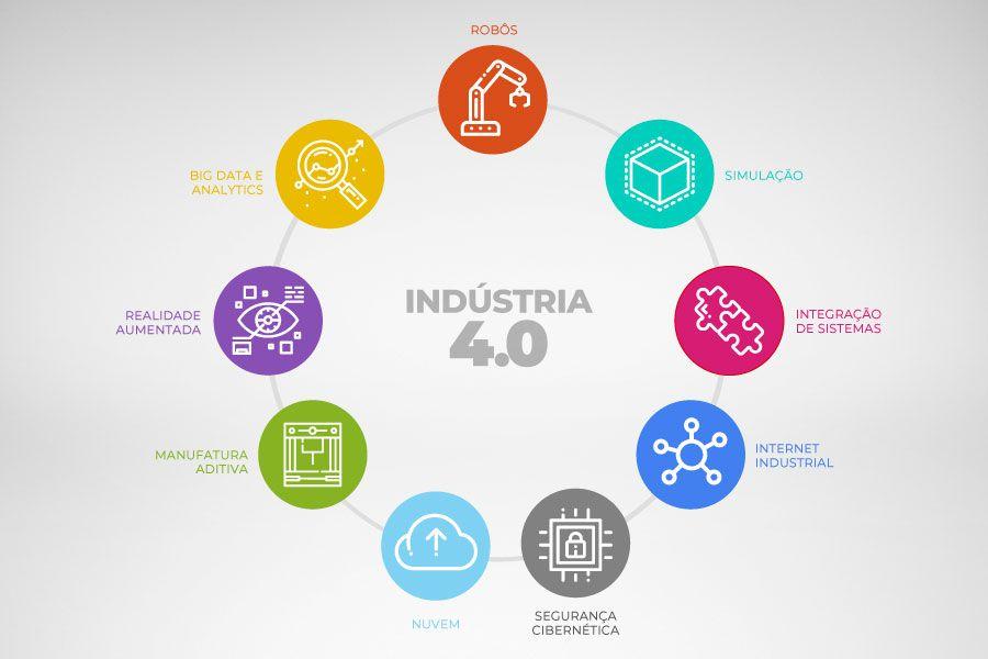 Conheça os nove pilares da Indústria 4.0 e sua relevância para a atividade industrial