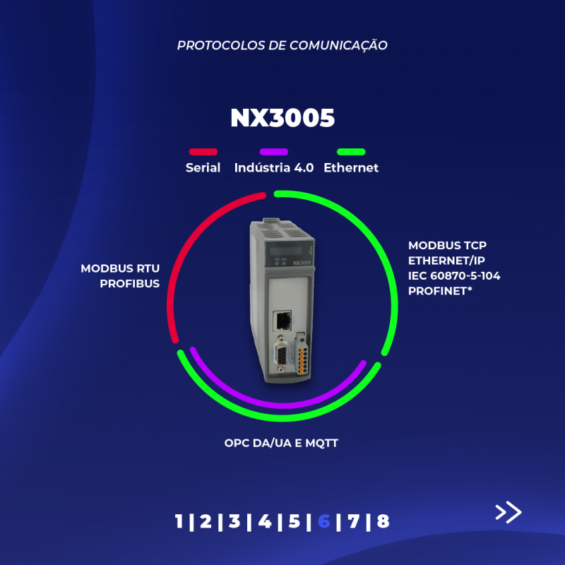 Imagem 94 - Conheça os protocolos de comunicação disponíveis na Série Nexto
